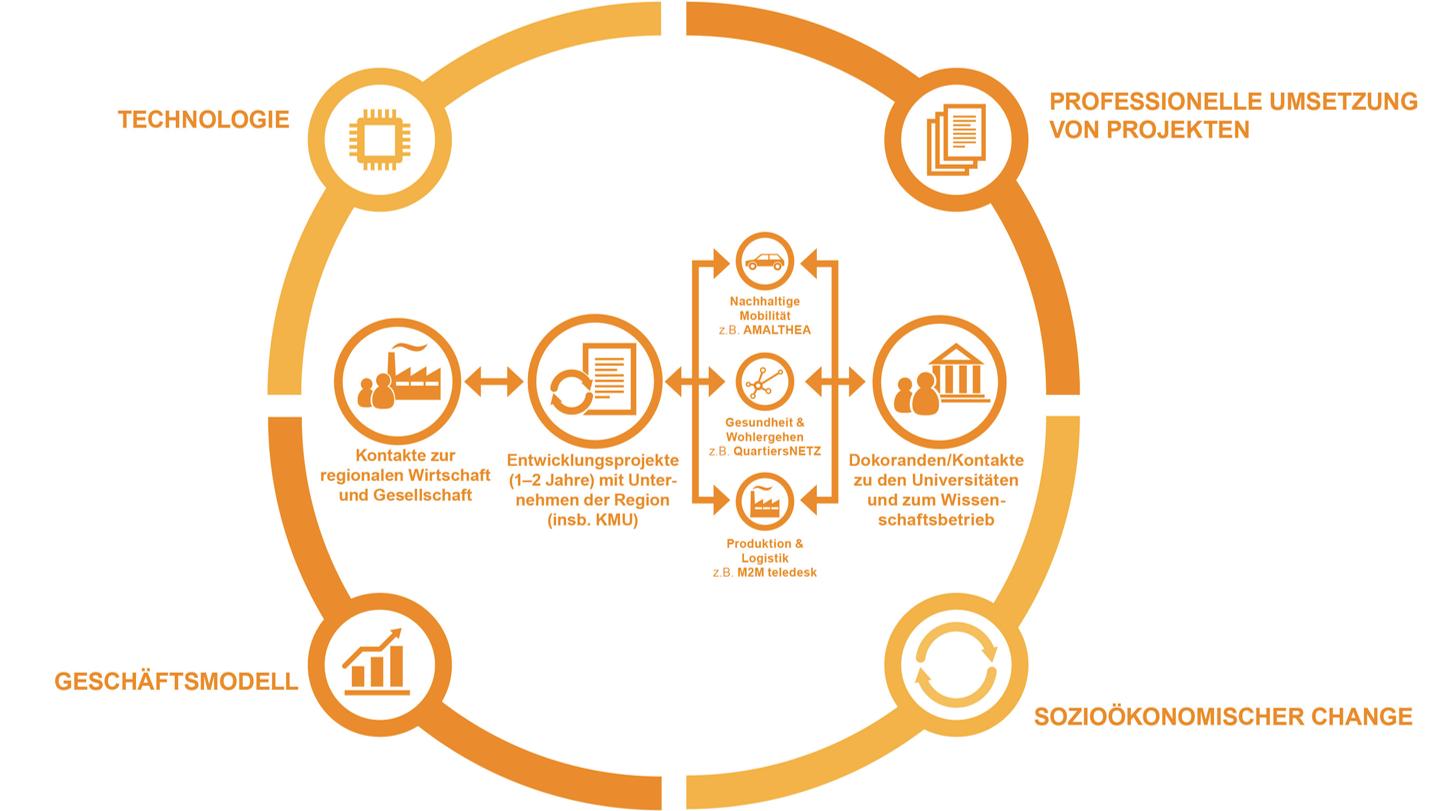 """Rückblick """"Strategische Entwicklung von Projektmanagerkompetenzen"""" vom 15. Dez. 2020"""
